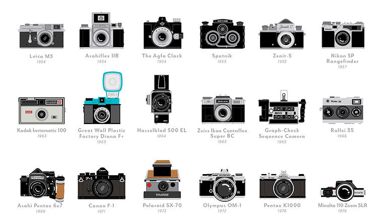 The History Of Photography - Romario's Photography Site